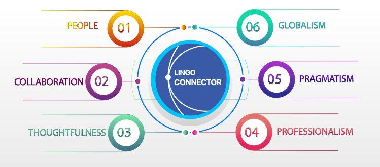 lingo connector