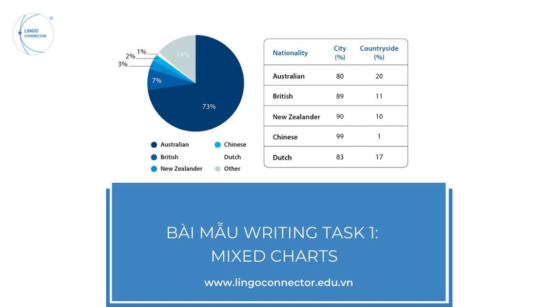 Bài mẫu Writing Task 1: Mixed charts
