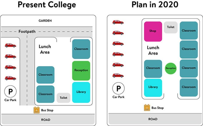 The diagrams below show the present building of a college and the plan for changes to the college site in the future.