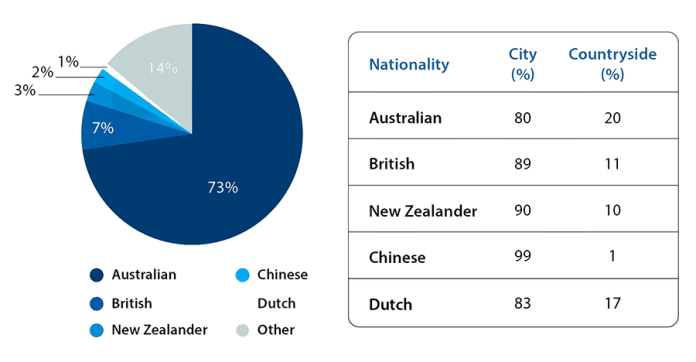 Bài mẫu Writing Task 1: Mixed charts | The population in Australia according to different nationalities and areas.